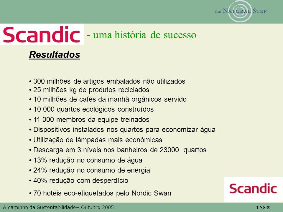 A caminho da Sustentabilidade– Outubro 2005 TNS ® - uma história de sucesso Resultados 300 milhões de artigos embalados não utilizados 25 milhões kg d