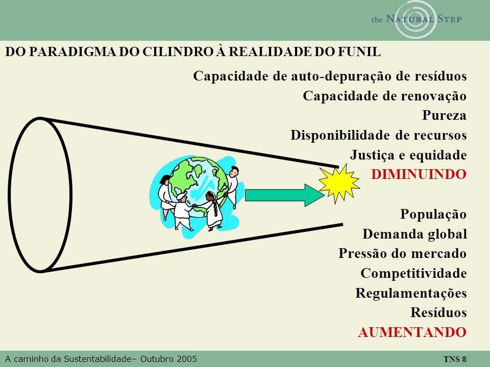 A caminho da Sustentabilidade– Outubro 2005 TNS ® DO PARADIGMA DO CILINDRO À REALIDADE DO FUNIL Capacidade de auto-depuração de resíduos Capacidade de