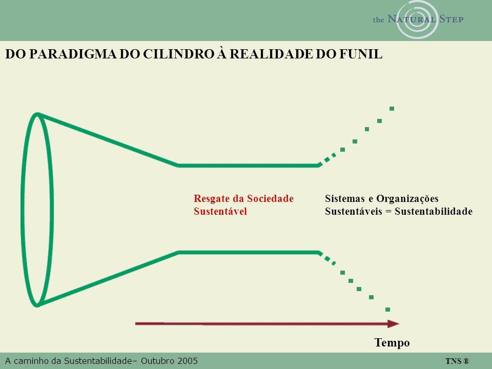 A caminho da Sustentabilidade– Outubro 2005 TNS ® DO PARADIGMA DO CILINDRO À REALIDADE DO FUNIL Tempo Sistemas e Organizações Sustentáveis = Sustentab