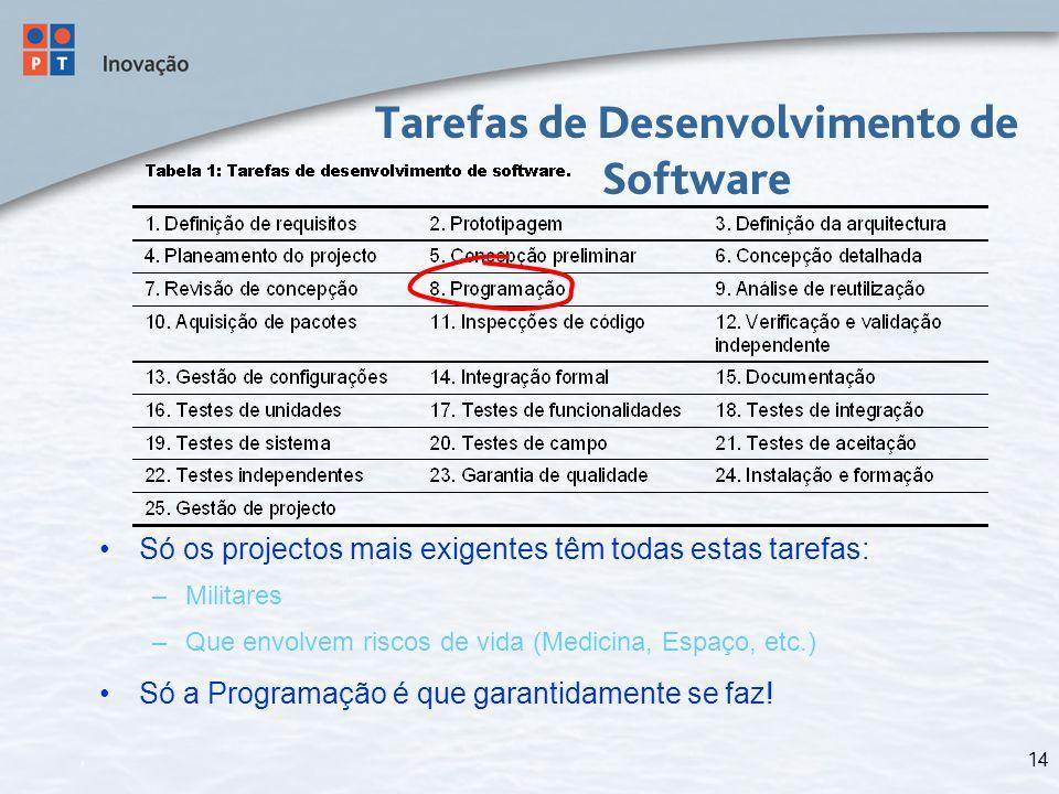 14 Tarefas de Desenvolvimento de Software Só os projectos mais exigentes têm todas estas tarefas: –Militares –Que envolvem riscos de vida (Medicina, Espaço, etc.) Só a Programação é que garantidamente se faz!