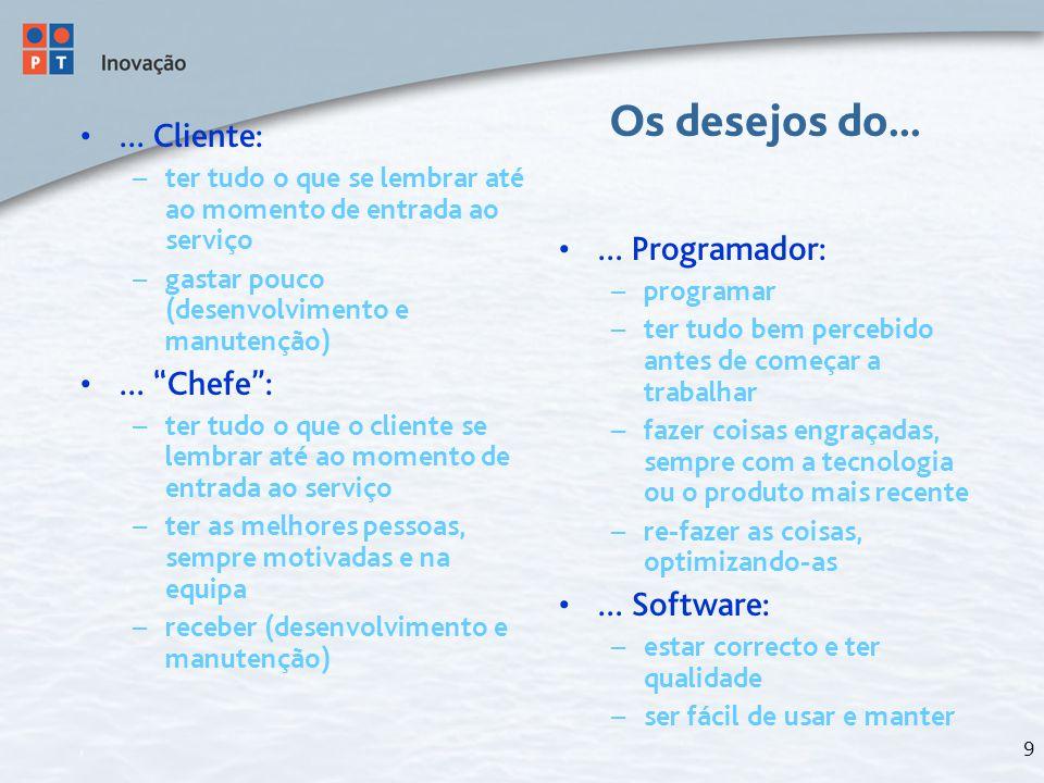 10 Evolução do valor do Software