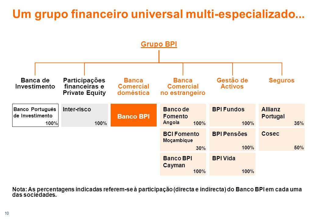 10 Um grupo financeiro universal multi-especializado... Banca de Investimento Banca Comercial doméstica Gestão de Activos Seguros Banco Português de I
