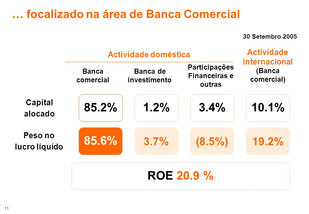 11 … focalizado na área de Banca Comercial Peso no lucro líquido Capital alocado Actividade internacional (Banca comercial) Actividade doméstica Banca comercial Banca de investimento Participações Financeiras e outras ROE 20.9 % 85.2%1.2%3.4%10.1% 85.6% 3.7%(8.5%)19.2% 30 Setembro 2005