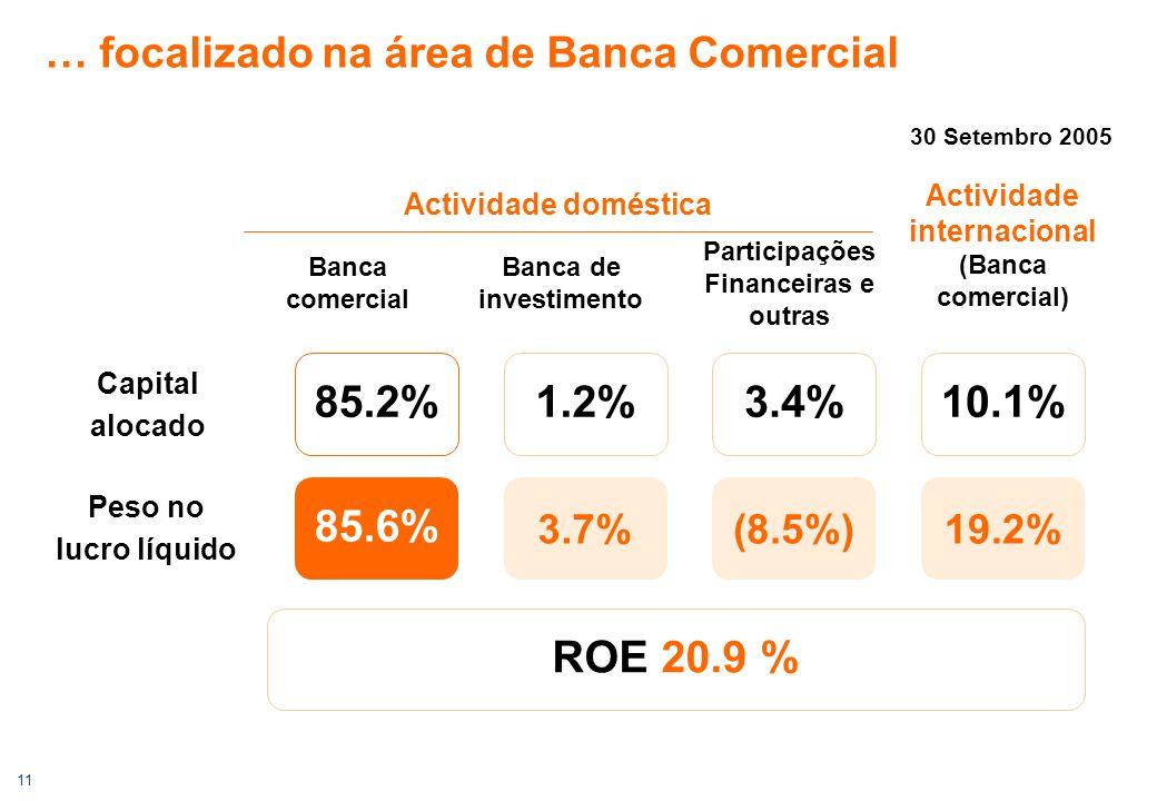 11 … focalizado na área de Banca Comercial Peso no lucro líquido Capital alocado Actividade internacional (Banca comercial) Actividade doméstica Banca