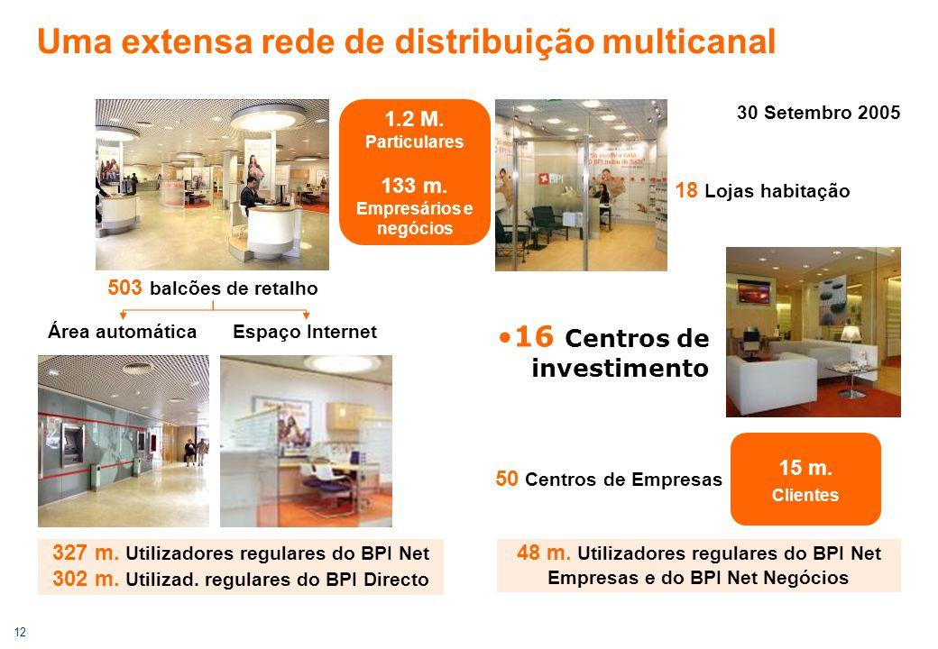 12 Uma extensa rede de distribuição multicanal 327 m. Utilizadores regulares do BPI Net 302 m. Utilizad. regulares do BPI Directo 16 Centros de invest