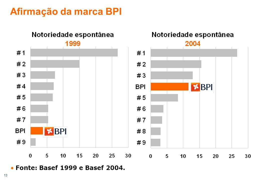 13 Afirmação da marca BPI Fonte: Basef 1999 e Basef 2004.