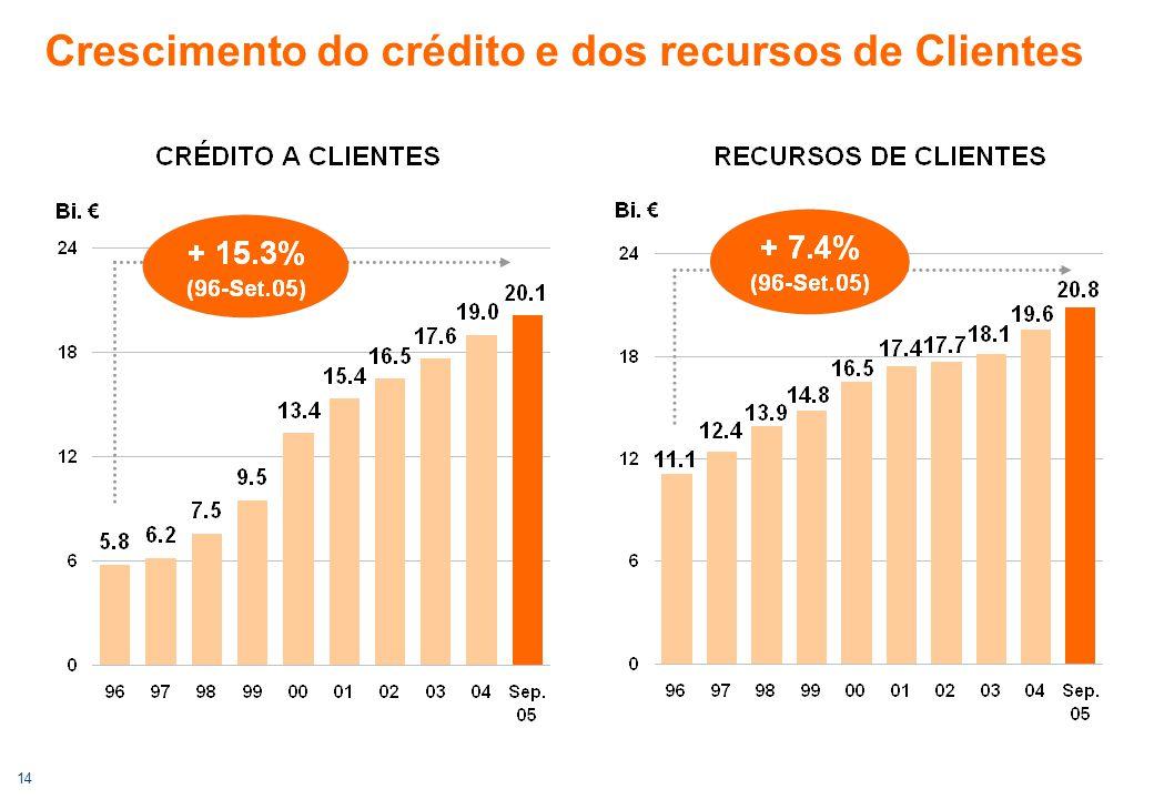 14 Crescimento do crédito e dos recursos de Clientes