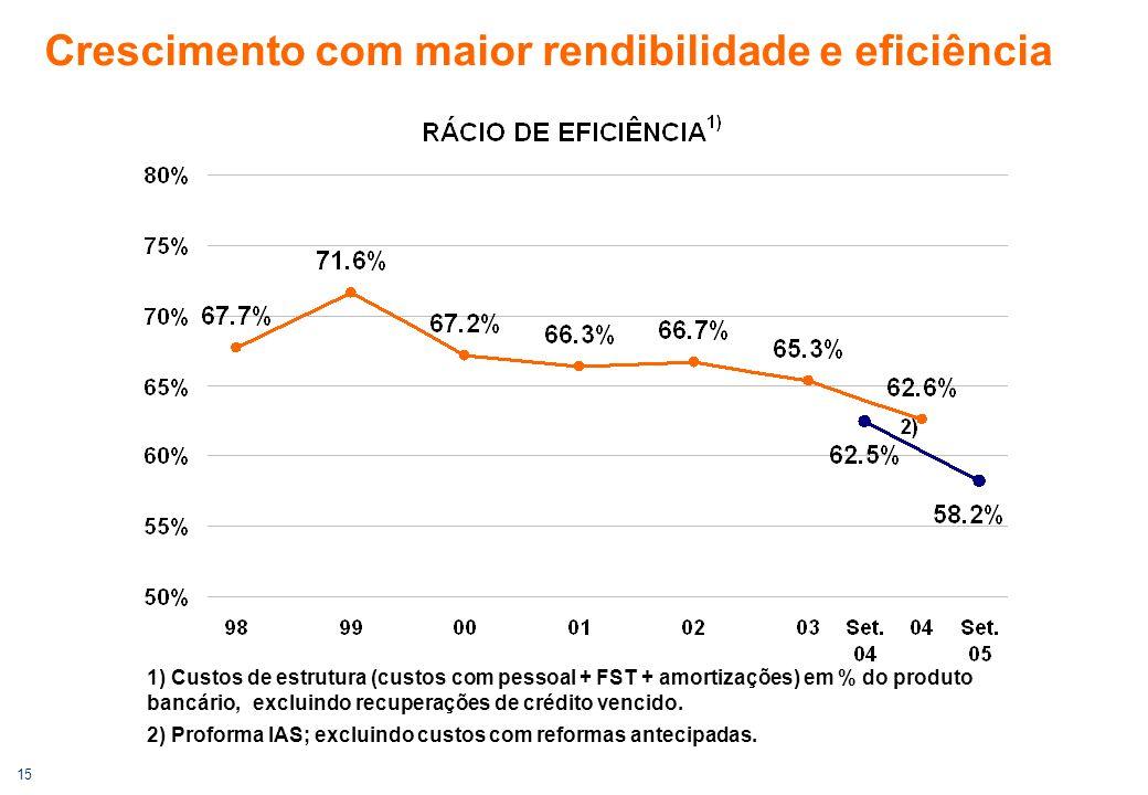 15 Crescimento com maior rendibilidade e eficiência 1) Custos de estrutura (custos com pessoal + FST + amortizações) em % do produto bancário, excluin