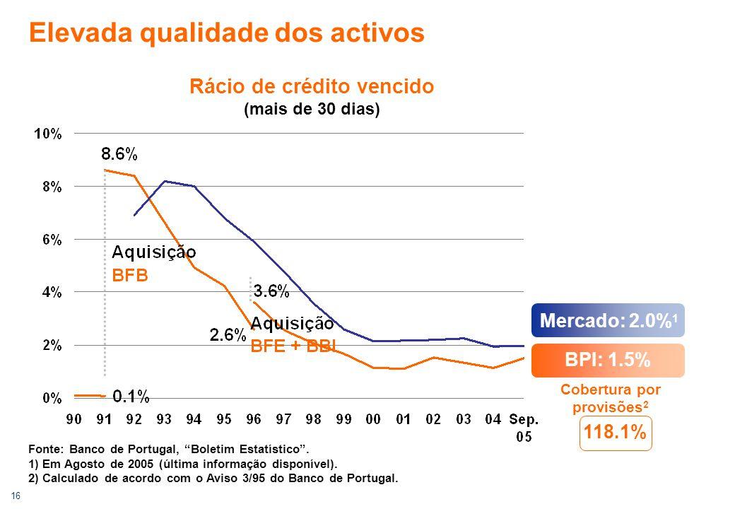 """16 Elevada qualidade dos activos Rácio de crédito vencido (mais de 30 dias) Fonte: Banco de Portugal, """"Boletim Estatístico"""". 1) Em Agosto de 2005 (últ"""