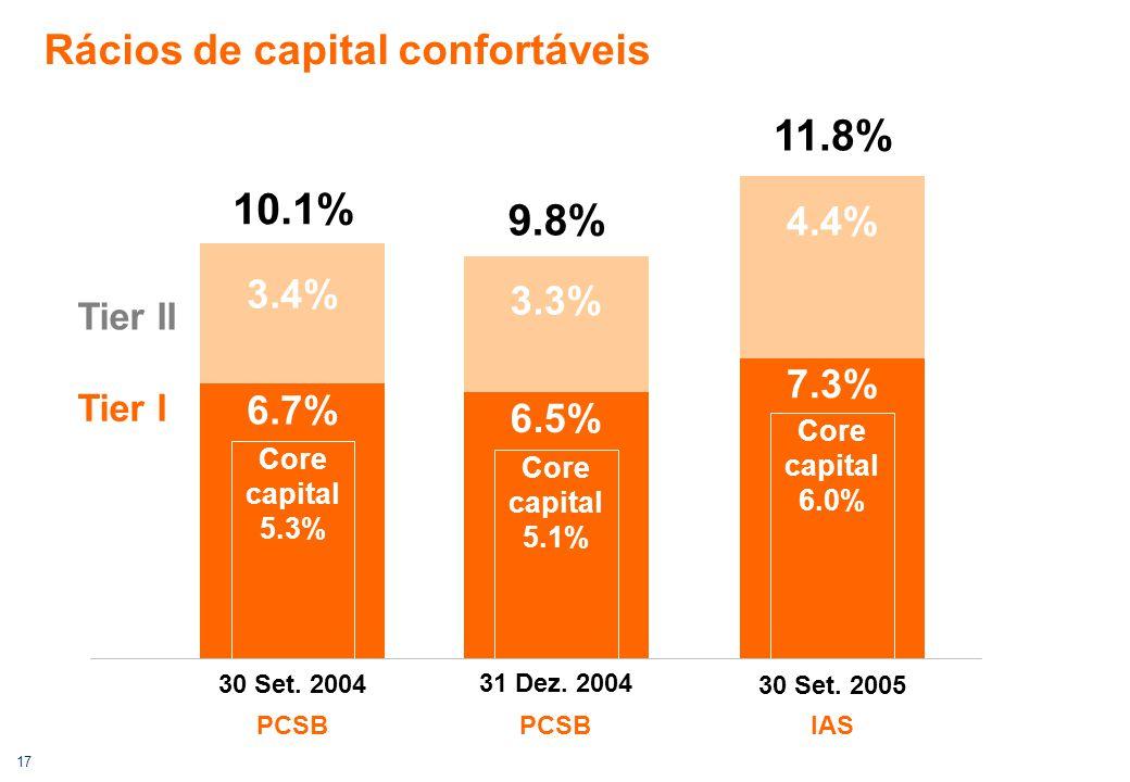 17 Rácios de capital confortáveis 31 Dez. 2004 6.5% 3.3% Tier II Tier I 9.8% Core capital 5.1% 6.7% 3.4% 10.1% Core capital 5.3% 30 Set. 2004 7.3% 4.4