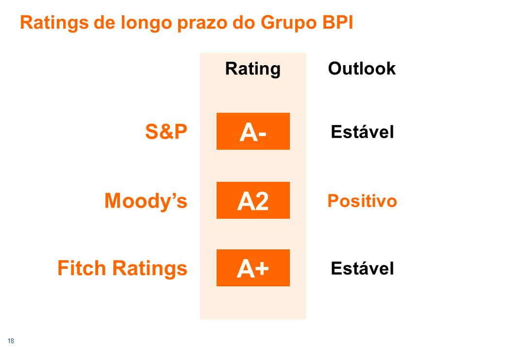 18 Ratings de longo prazo do Grupo BPI A- Estável S&P Positivo Moody's A2 Estável Fitch Ratings A+ Rating Outlook