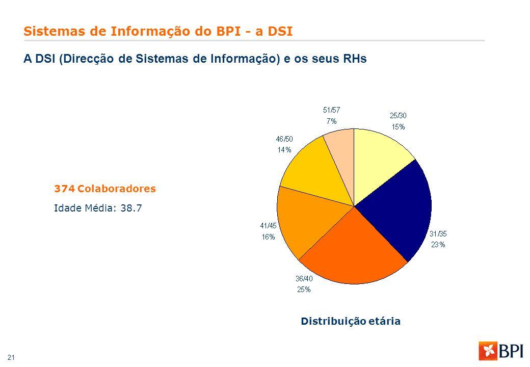 21 Sistemas de Informação do BPI - a DSI A DSI (Direcção de Sistemas de Informação) e os seus RHs 374 Colaboradores Idade Média: 38.7 Distribuição etá