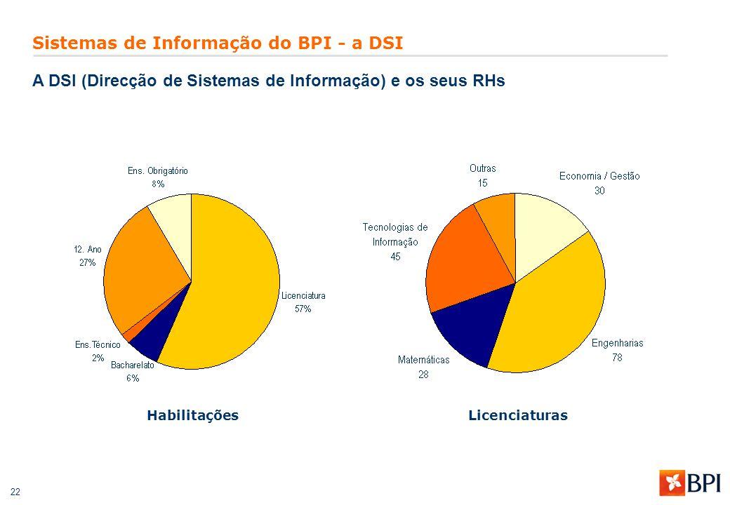 22 Sistemas de Informação do BPI - a DSI A DSI (Direcção de Sistemas de Informação) e os seus RHs LicenciaturasHabilitações