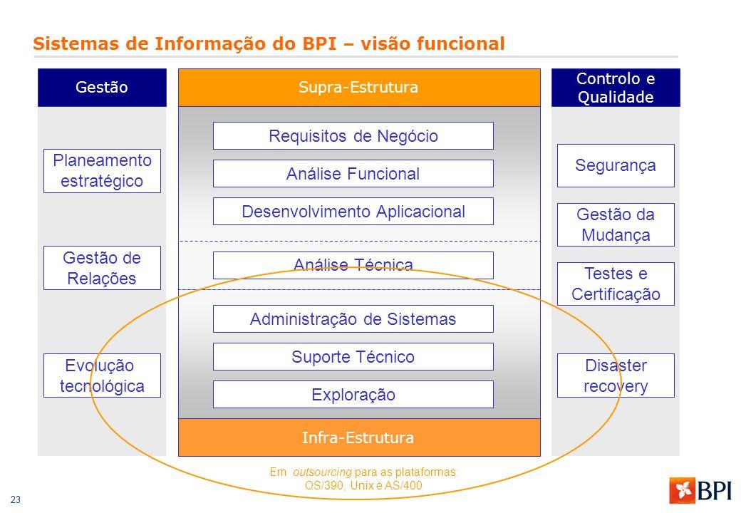 23 Supra-Estrutura Infra-Estrutura Controlo e Qualidade Gestão Em outsourcing para as plataformas: OS/390, Unix e AS/400 Requisitos de Negócio Análise