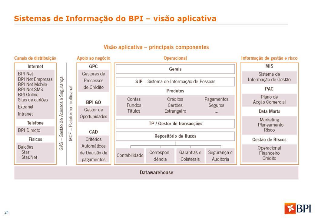 24 Sistemas de Informação do BPI – visão aplicativa