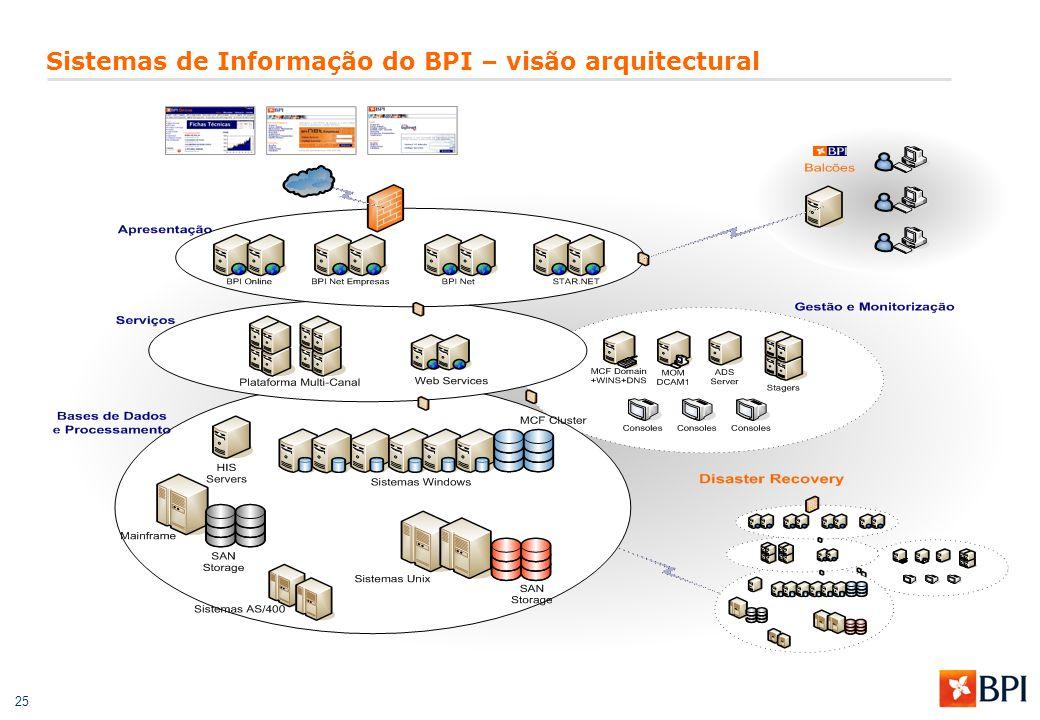 25 Sistemas de Informação do BPI – visão arquitectural