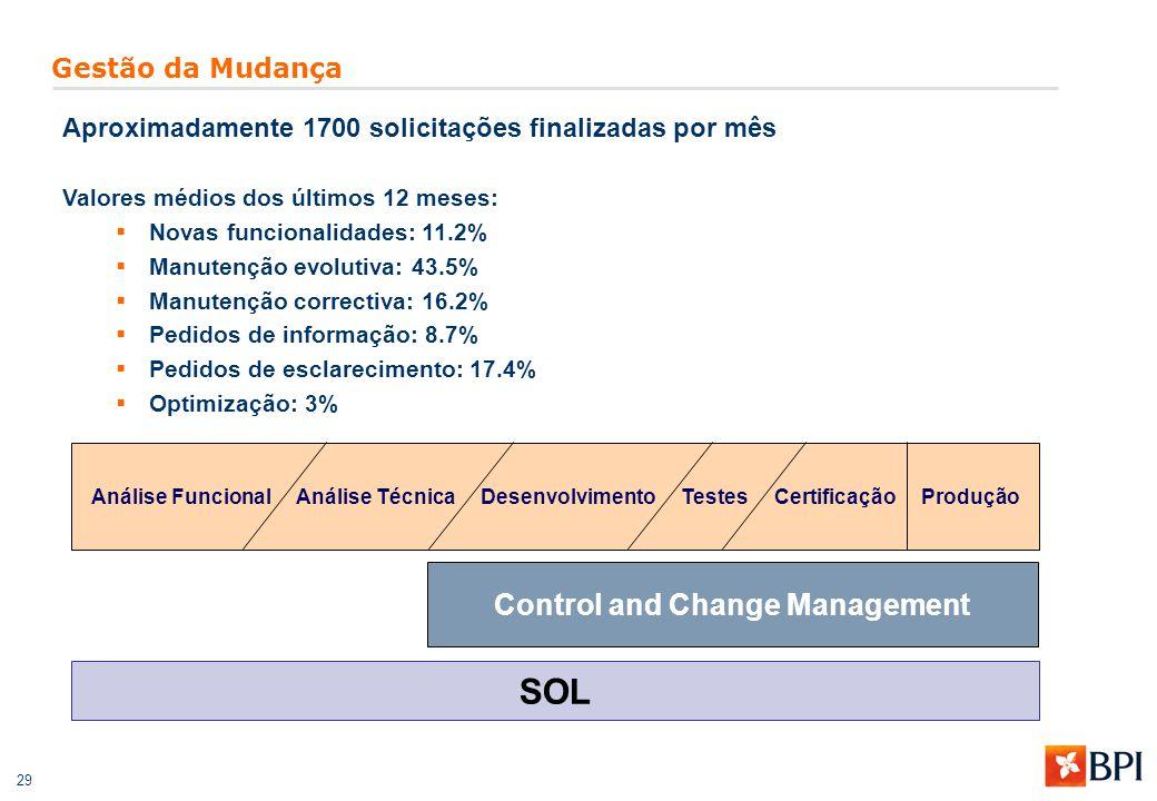 29 Gestão da Mudança Análise Funcional Análise Técnica Desenvolvimento Testes Certificação Produção Aproximadamente 1700 solicitações finalizadas por mês Valores médios dos últimos 12 meses:  Novas funcionalidades: 11.2%  Manutenção evolutiva: 43.5%  Manutenção correctiva: 16.2%  Pedidos de informação: 8.7%  Pedidos de esclarecimento: 17.4%  Optimização: 3% SOL Control and Change Management