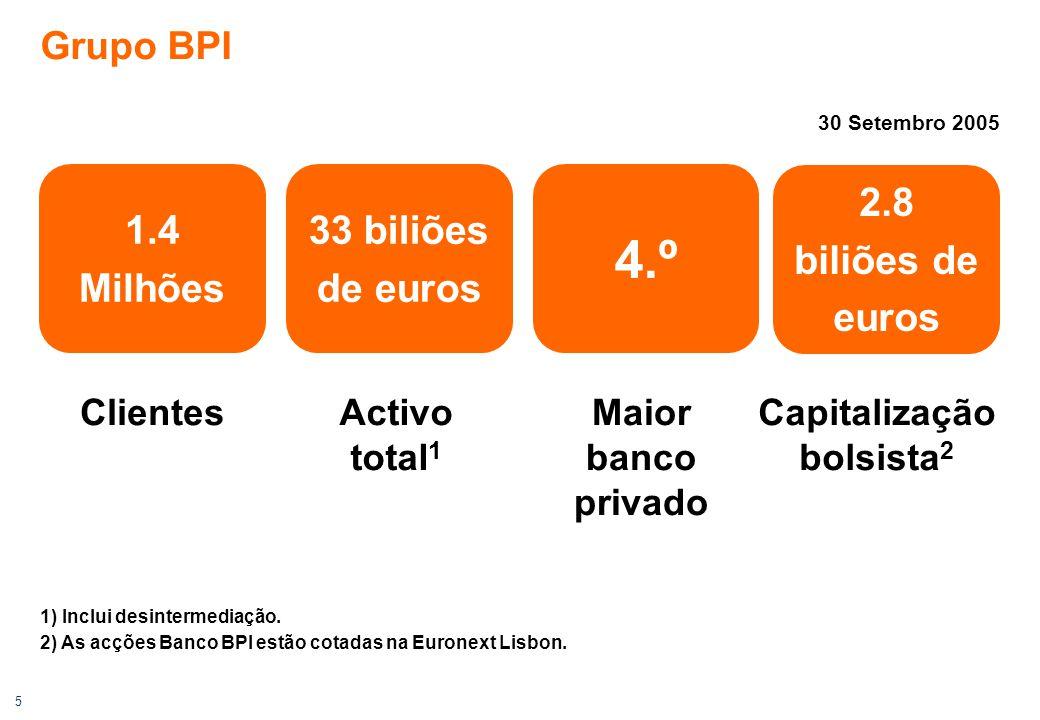 5 Maior banco privado Grupo BPI Activo total 1 1) Inclui desintermediação. 2) As acções Banco BPI estão cotadas na Euronext Lisbon. 1.4 Milhões 33 bil