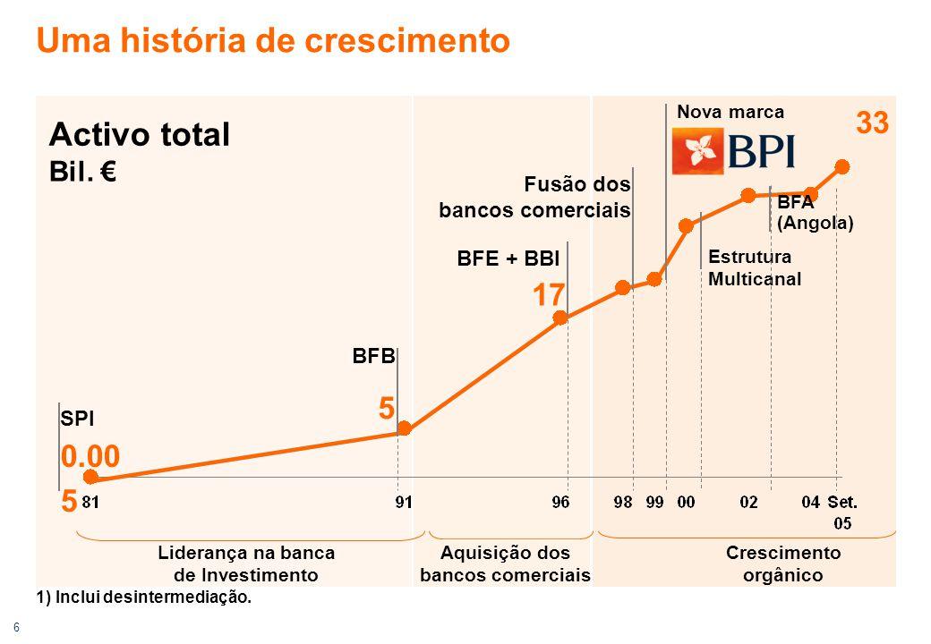 6 Uma história de crescimento 1) Inclui desintermediação. Estrutura Multicanal Fusão dos bancos comerciais SPI BFB Nova marca 0.00 5 5 17 BFE + BBI 33