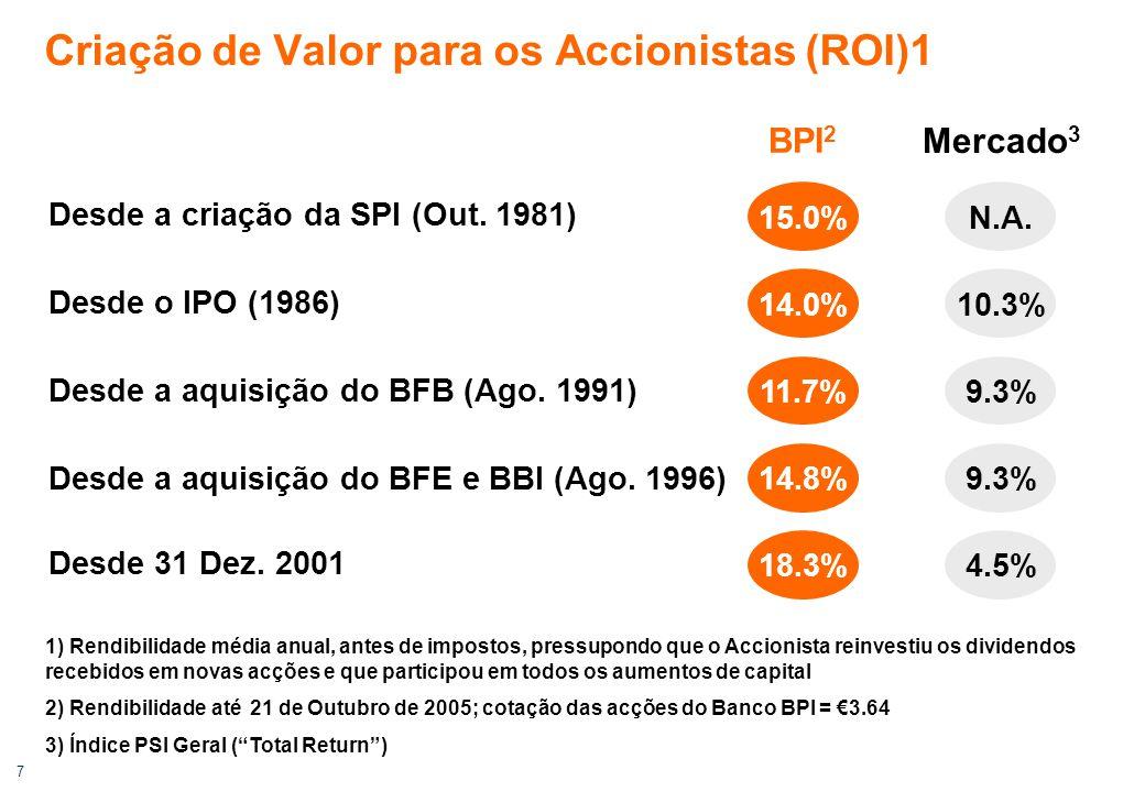7 BPI 2 Mercado 3 Criação de Valor para os Accionistas (ROI)1 Desde o IPO (1986) Desde a aquisição do BFB (Ago.