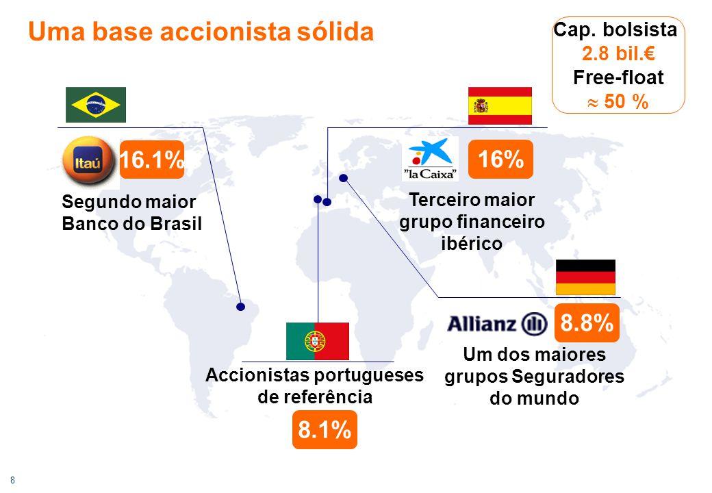 8 Uma base accionista sólida 16.1% Terceiro maior grupo financeiro ibérico 16% Accionistas portugueses de referência 8.1% Cap. bolsista 2.8 bil.€ Free