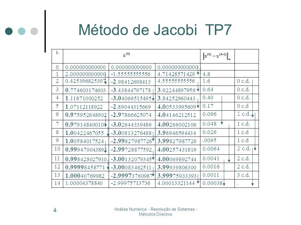 Estimativa do erro Método de 1ª ordem Método de 1º ordem ( nas proximidades da raiz) Como então e Análise Numérica - Resolução de Sistemas - Métodos Iterativos 5