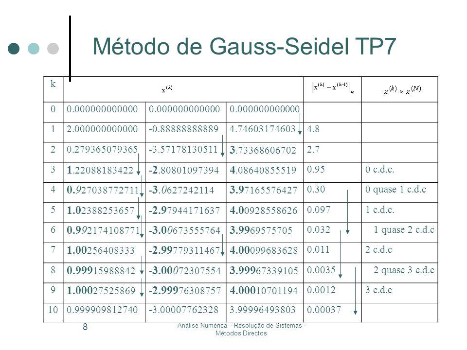 Análise Numérica - Resolução de Sistemas - Métodos Iterativos 9 Exercício TP7 Método de Gauss-Seidel Critério de paragem x (1) x (2) … x (4) … x (6) … x (8) … x (10) 20.27936…0.927030.992174 0.9995… 0.99990981 -0.8888…-3.5717…-3.0627-3.00673-3.0007…-3.0000776 4.74603…3.73368…3.971653.996957 3.99967… 3.99996493 4.82.70.300.032 0.35  10 -2 0.37  10 -3 (solução exacta x T =(1,-3,4))