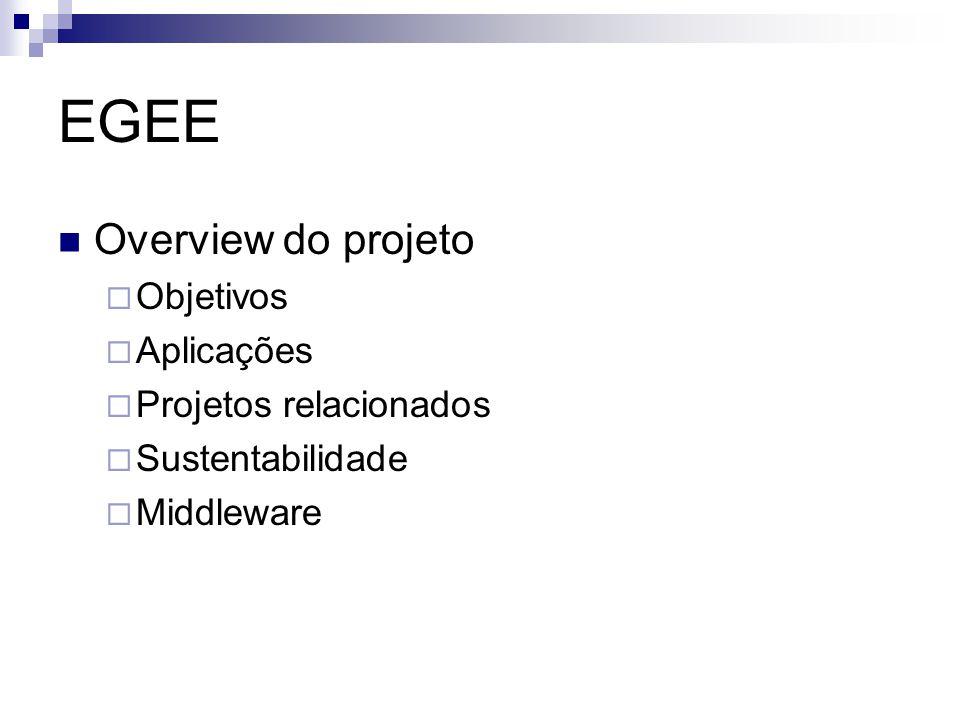 EGEE Overview do projeto  Objetivos  Aplicações  Projetos relacionados  Sustentabilidade  Middleware