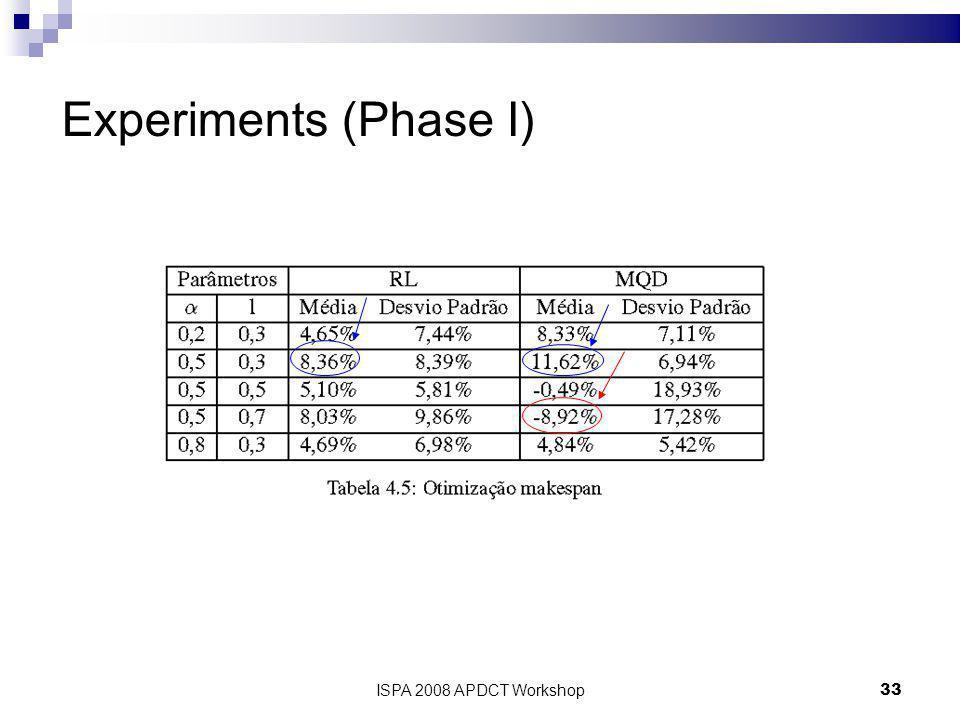 33 Experiments (Phase I)