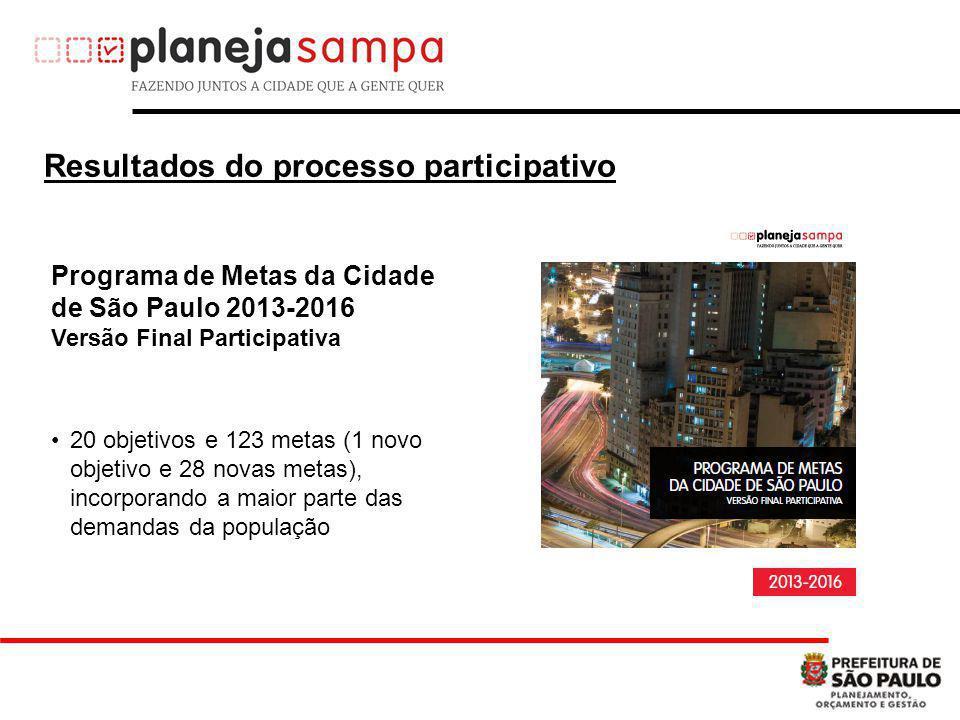 20 objetivos e 123 metas (1 novo objetivo e 28 novas metas), incorporando a maior parte das demandas da população Resultados do processo participativo Programa de Metas da Cidade de São Paulo 2013-2016 Versão Final Participativa
