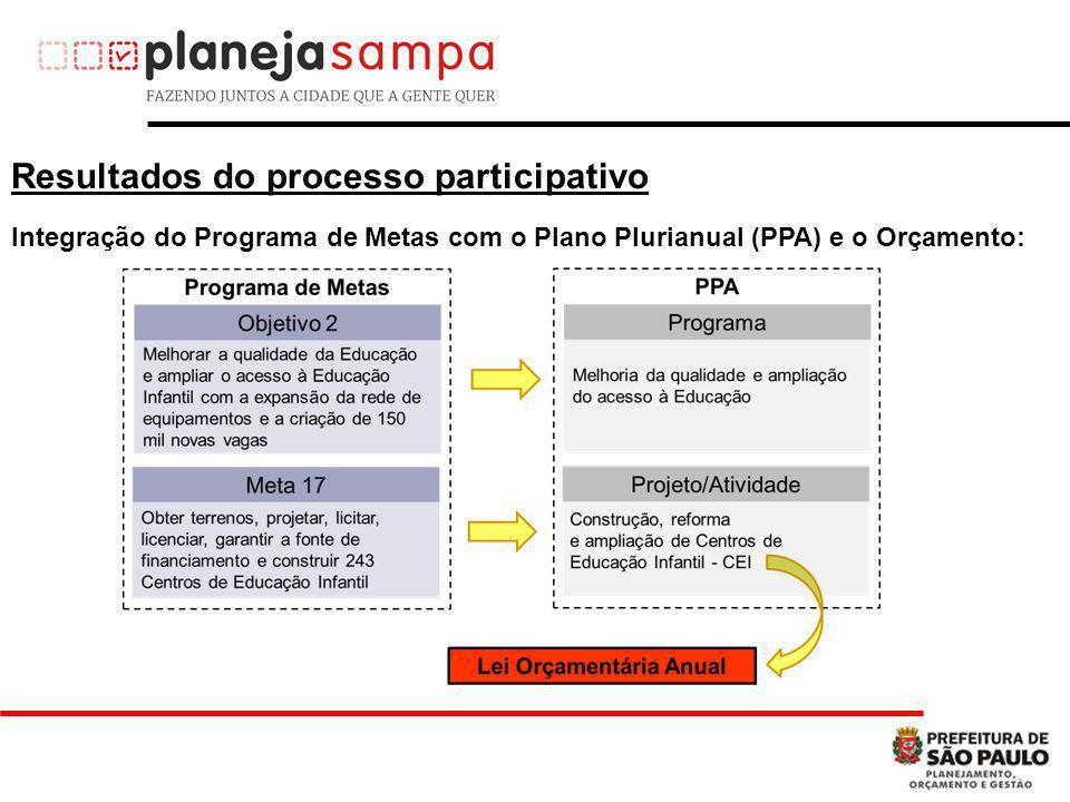 Detalhamento de Ações no PPA e no Orçamento: Regionalização e detalhamento das Ações Orçamentárias por ubprefeitura, permitindo um acompanhamento mais qualificado das metas Resultados do processo participativo