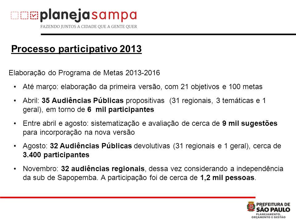 Processo participativo 2013 Até março: elaboração da primeira versão, com 21 objetivos e 100 metas Abril: 35 Audiências Públicas propositivas (31 regi