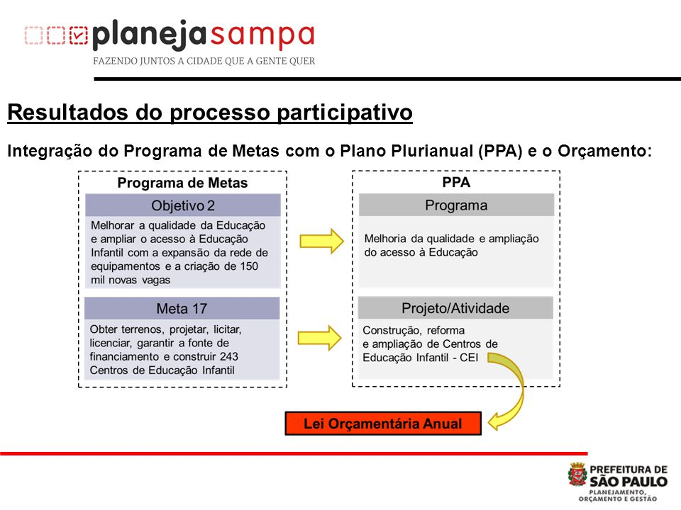 Integração do Programa de Metas com o Plano Plurianual (PPA) e o Orçamento: Resultados do processo participativo