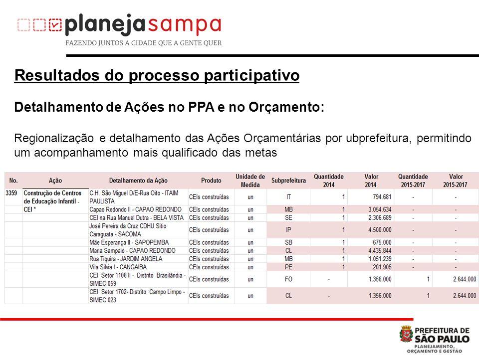 Detalhamento de Ações no PPA e no Orçamento: Regionalização e detalhamento das Ações Orçamentárias por ubprefeitura, permitindo um acompanhamento mais