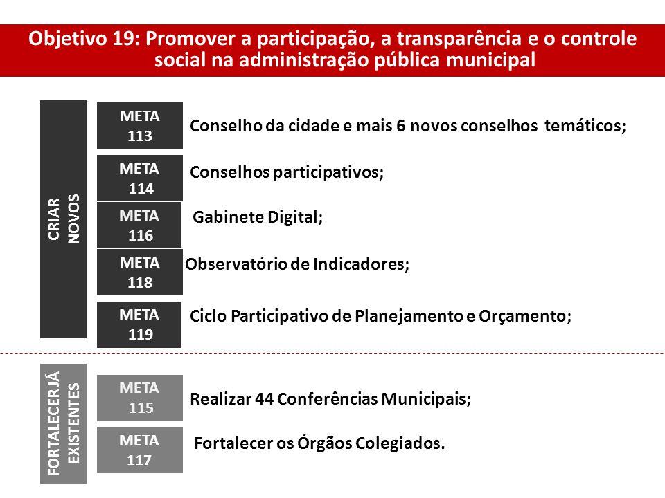 META 114 Conselho da cidade e mais 6 novos conselhos temáticos; META 118 META 115 META 117 META 113 META 116 META 119 CRIAR NOVOS FORTALECER JÁ EXISTE