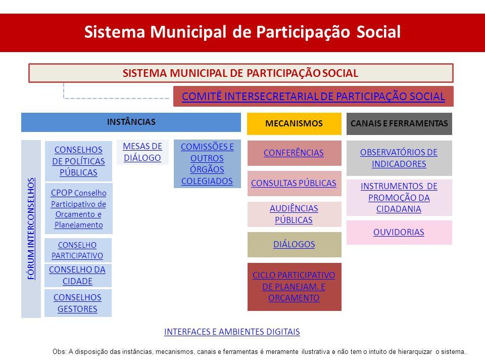 SISTEMA MUNICIPAL DE PARTICIPAÇÃO SOCIAL INSTÂNCIAS FÓRUM INTERCONSELHOS MESAS DE DIÁLOGO CONSELHOS DE POLÍTICAS PÚBLICAS CPOP Conselho Participativo