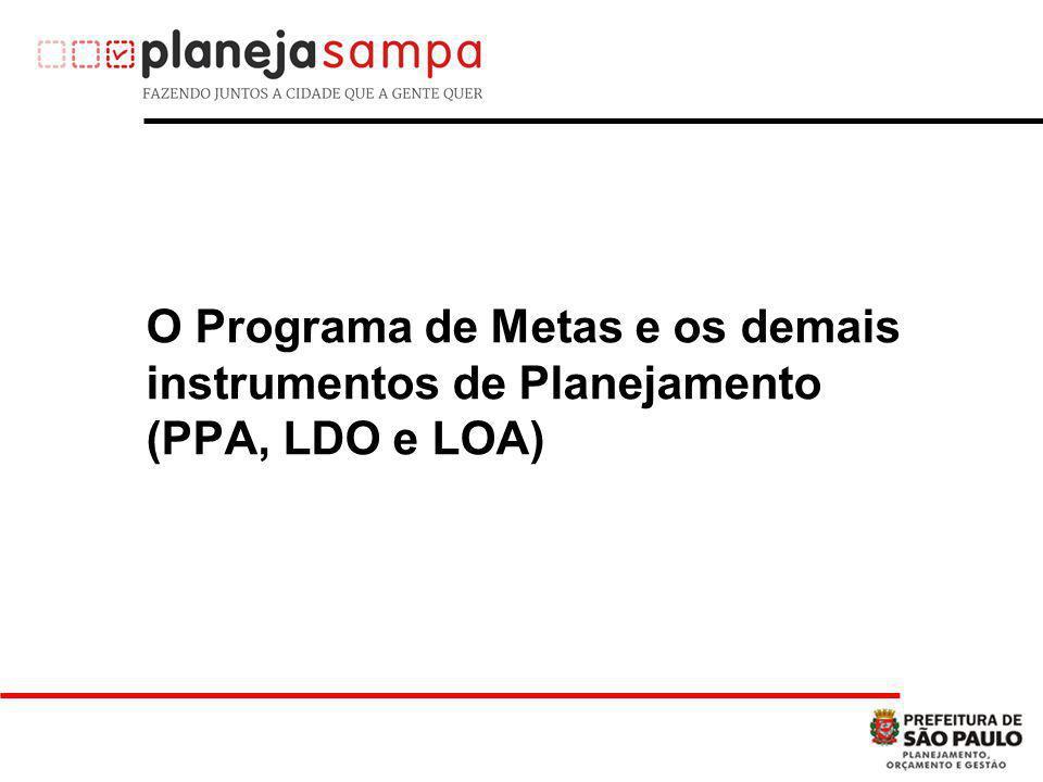 O Programa de Metas e os demais instrumentos de Planejamento (PPA, LDO e LOA)