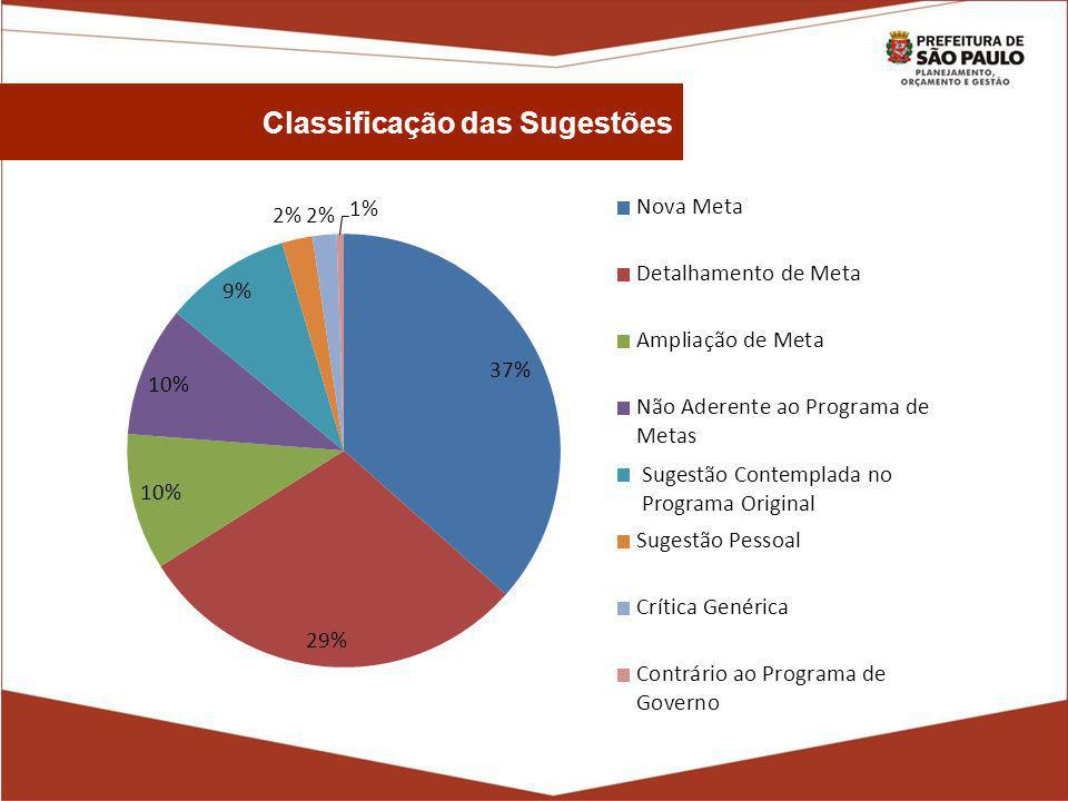 Classificação das Sugestões Sugestão Contemplada no Programa Original
