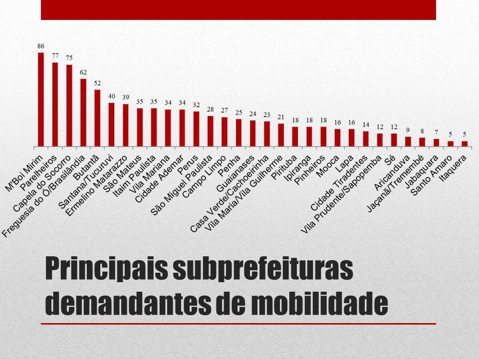 Principais subprefeituras demandantes de mobilidade