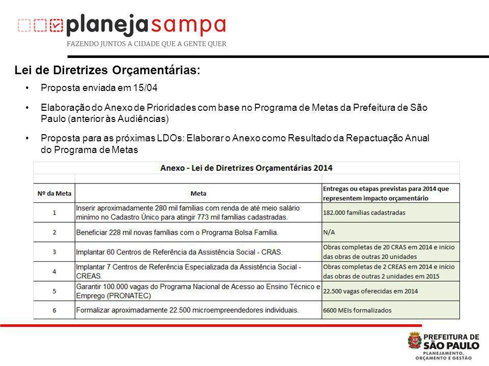 Proposta enviada em 15/04 Elaboração do Anexo de Prioridades com base no Programa de Metas da Prefeitura de São Paulo (anterior às Audiências) Proposta para as próximas LDOs: Elaborar o Anexo como Resultado da Repactuação Anual do Programa de Metas Lei de Diretrizes Orçamentárias: