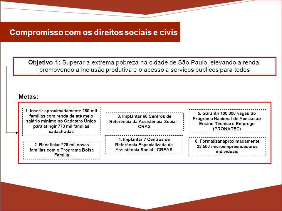 Compromisso com os direitos sociais e civis Objetivo 1: Superar a extrema pobreza na cidade de São Paulo, elevando a renda, promovendo a inclusão produtiva e o acesso a serviços públicos para todos 6.