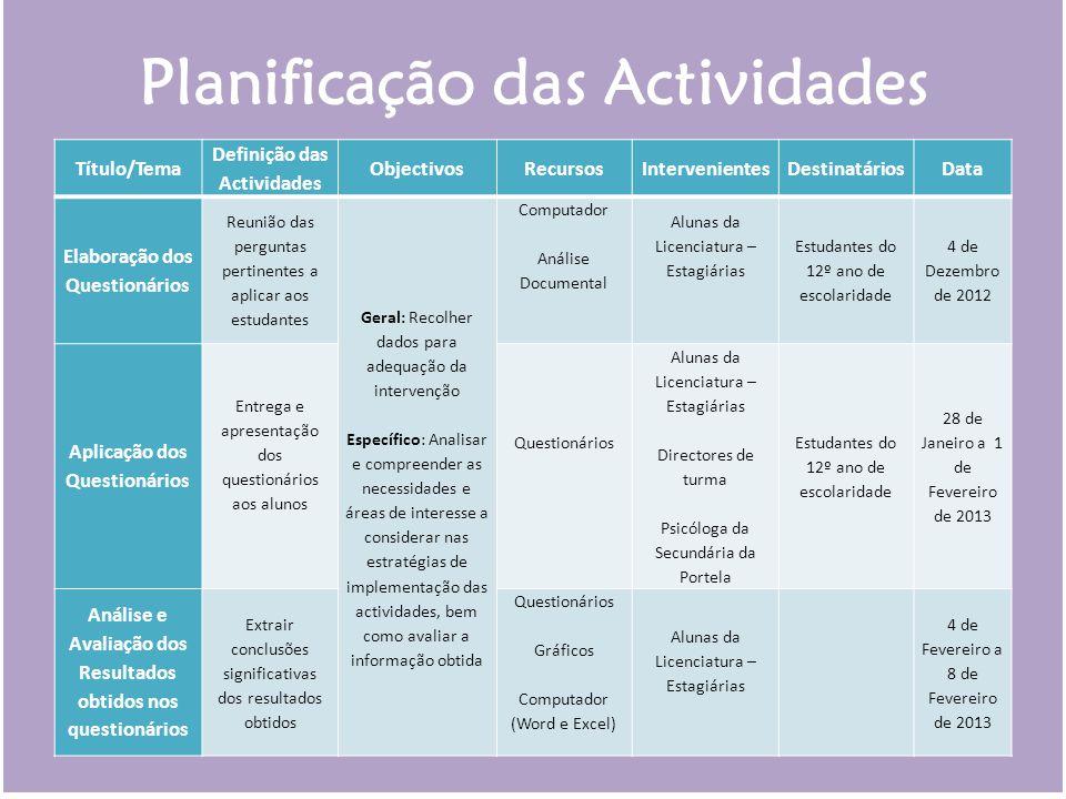Planificação das Actividades Título/Tema Definição das Actividades ObjectivosRecursosIntervenientesDestinatáriosData Elaboração dos Questionários Reun