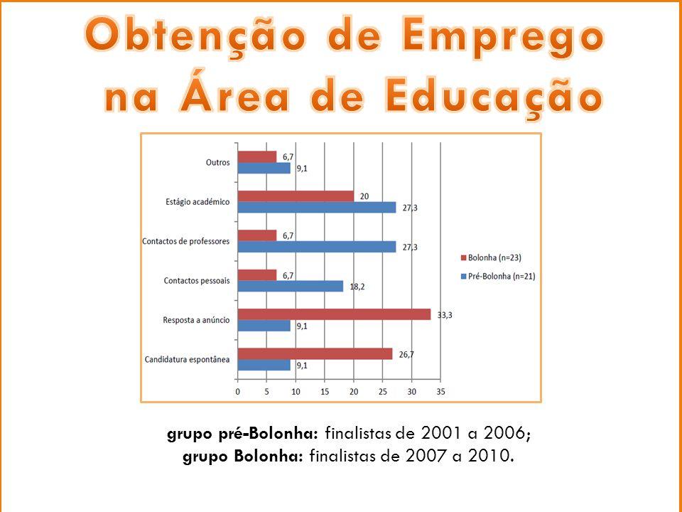 Procura activa de emprego grupo pré-Bolonha: finalistas de 2001 a 2006; grupo Bolonha: finalistas de 2007 a 2010.