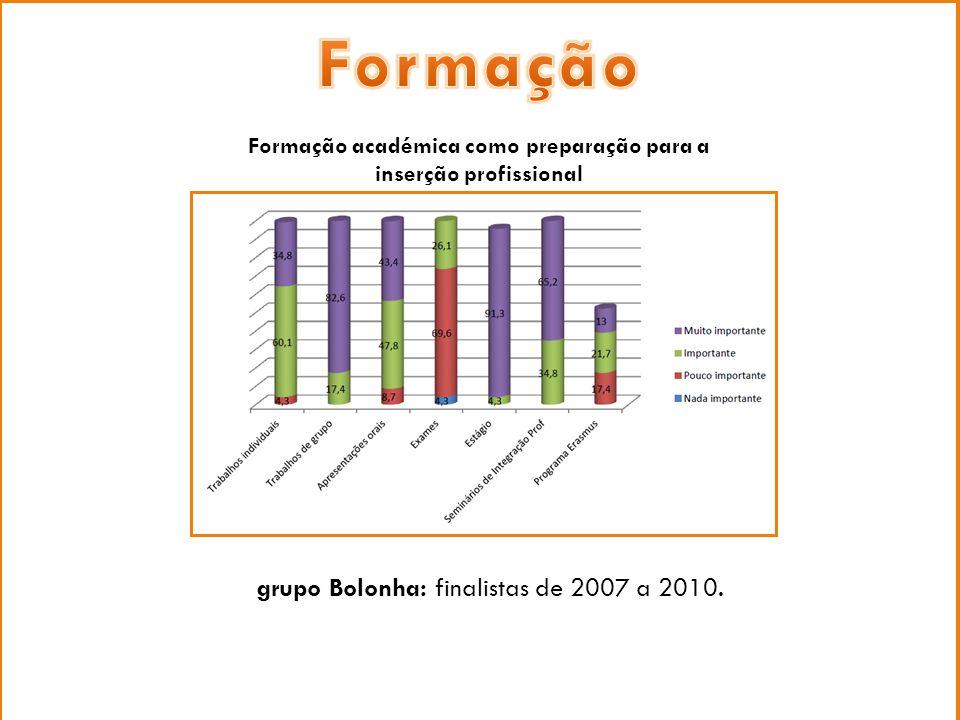 grupo Bolonha: finalistas de 2007 a 2010. Formação académica como preparação para a inserção profissional