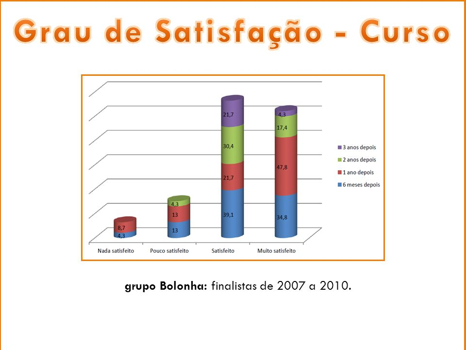 Procura activa de emprego grupo Bolonha: finalistas de 2007 a 2010.
