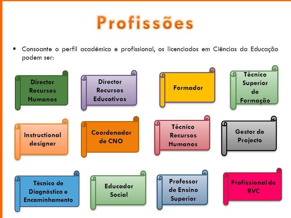  Consoante o perfil académico e profissional, os licenciados em Ciências da Educação podem ser: Técnico Superior de Formação Coordenador de CNO Forma