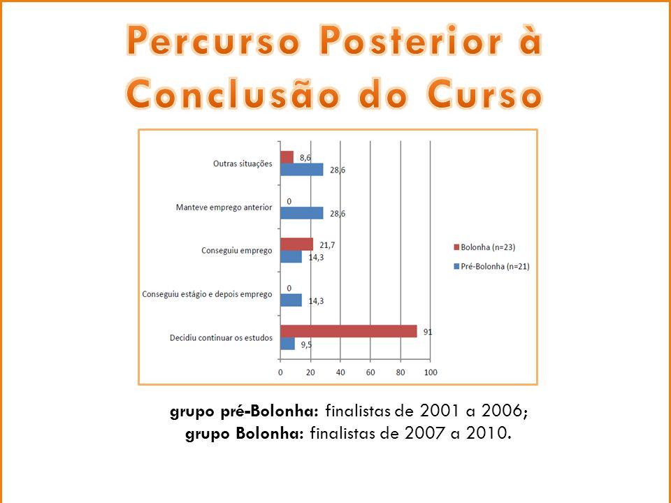 grupo pré-Bolonha: finalistas de 2001 a 2006; grupo Bolonha: finalistas de 2007 a 2010.