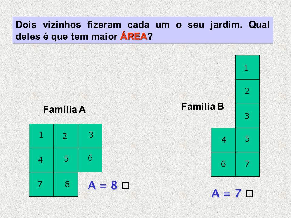Família A Família B ÁREA Dois vizinhos fizeram cada um o seu jardim. Qual deles é que tem maior ÁREA? 1 2 3 4 5 6 78 A = 8 A = 8  1 2 3 4 5 67 A = 7