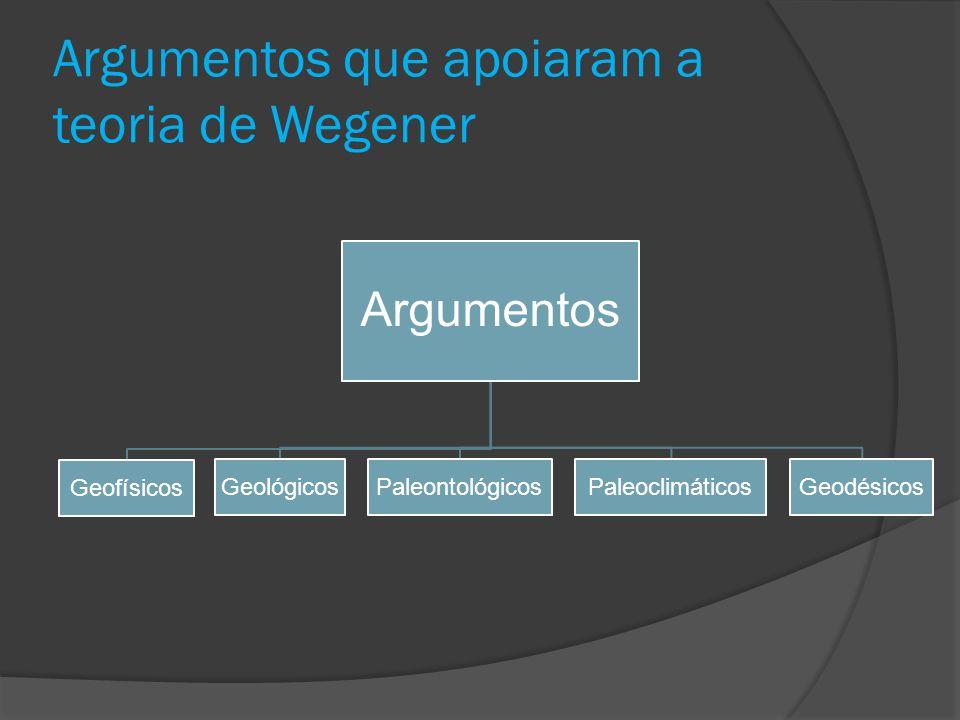 Argumentos que apoiaram a teoria de Wegener Argumentos Geofísicos GeológicosPaleontológicosPaleoclimáticosGeodésicos