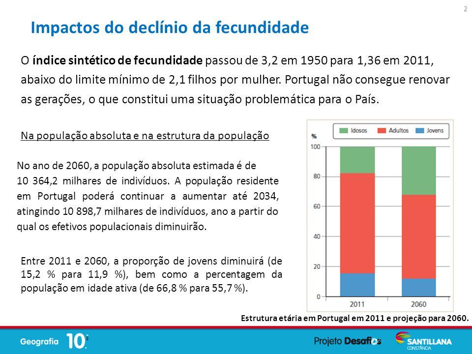 O índice sintético de fecundidade passou de 3,2 em 1950 para 1,36 em 2011, abaixo do limite mínimo de 2,1 filhos por mulher. Portugal não consegue ren
